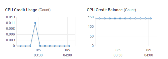 CPUCredits